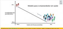 É a ignorância a propulsora dos modelos existentes em saúde